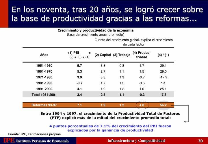 Crecimiento y productividad de la economía