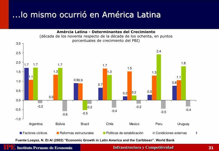 Amércia Latina - Determinantes del Crecimiento
