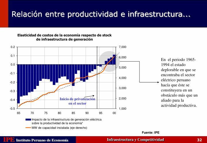 Elasticidad de costos de la economía respecto de stock de infraestructura de generación