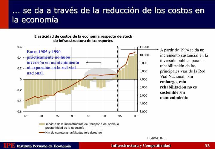 Elasticidad de costos de la economía respecto de stock de infraestructura de transportes