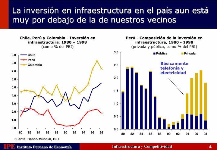 Chile, Perú y Colombia - Inversión en infraestructura, 1980 – 1998