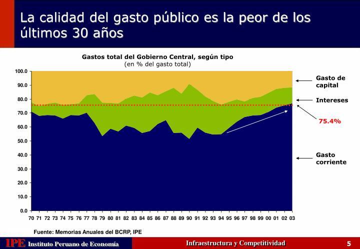 Gastos total del Gobierno Central, según tipo