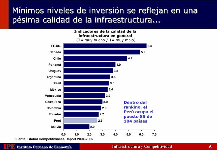 Indicadores de la calidad de la infraestructura en general