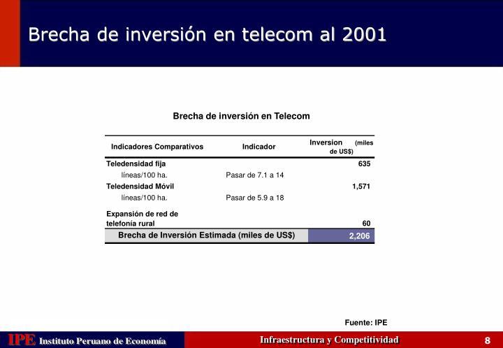 Brecha de inversión en Telecom