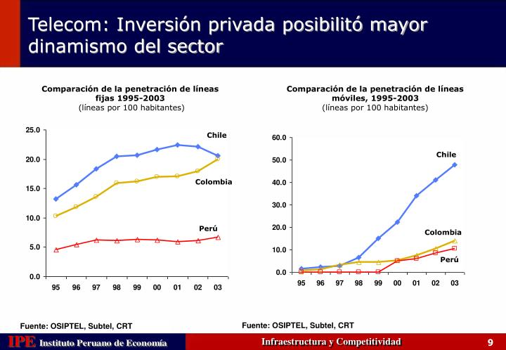 Comparación de la penetración de líneas fijas 1995-2003