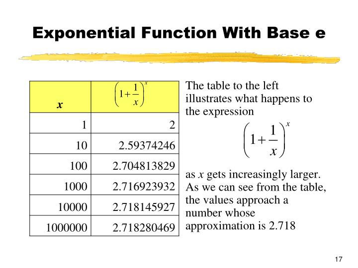 Exponential Function With Base e