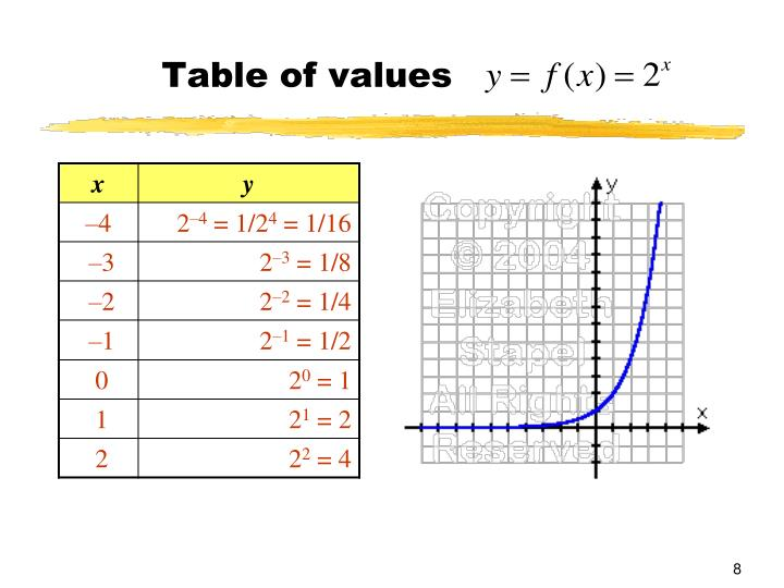 Table of values
