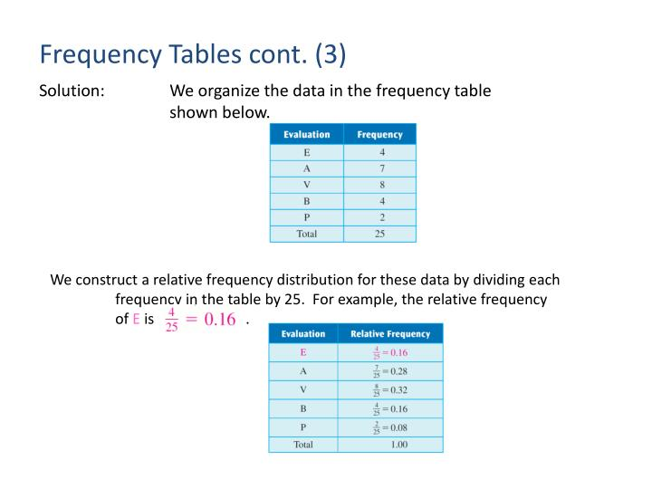 Frequency Tables cont. (3)