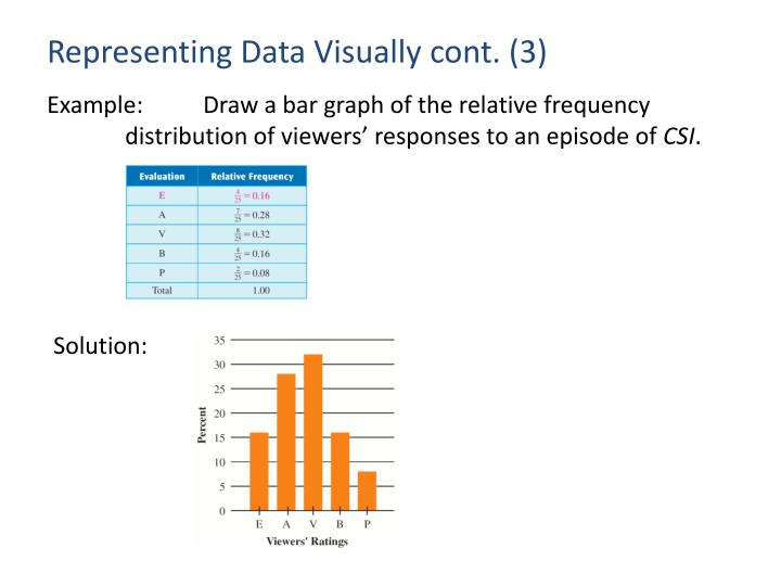 Representing Data Visually cont. (3)