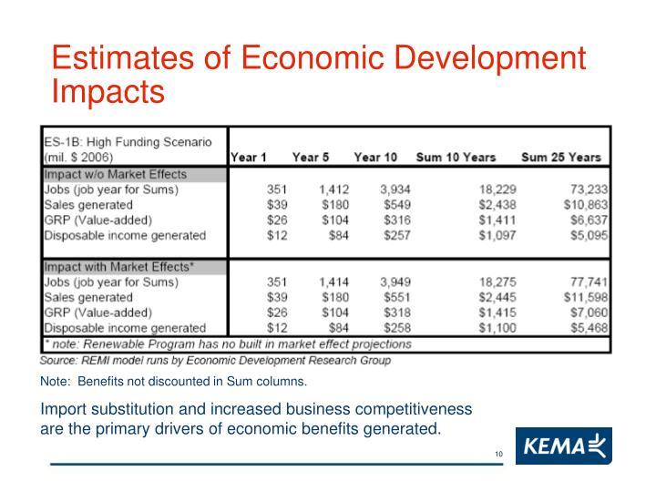Estimates of Economic Development Impacts