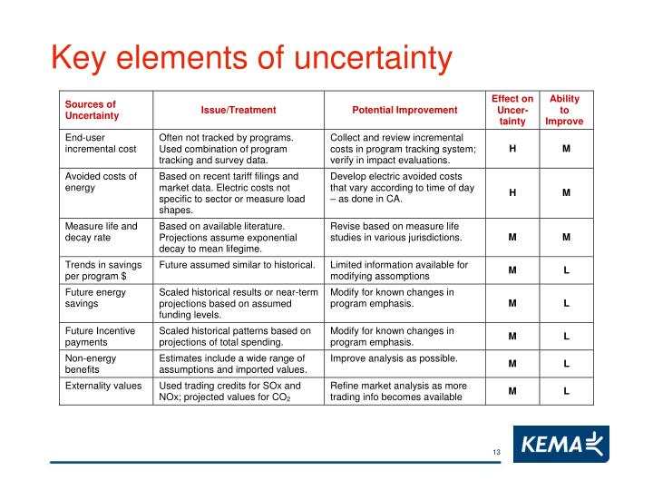 Key elements of uncertainty