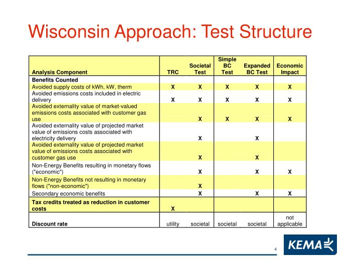 Wisconsin Approach: Test Structure