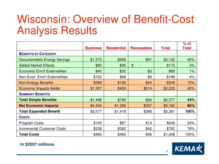 Wisconsin: Overview of Benefit-Cost Analysis Results