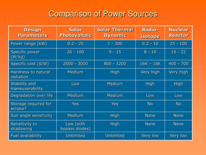 Comparison of Power Sources