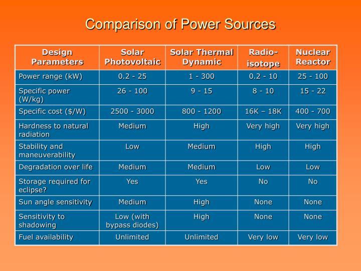 Comparison of Power Sources