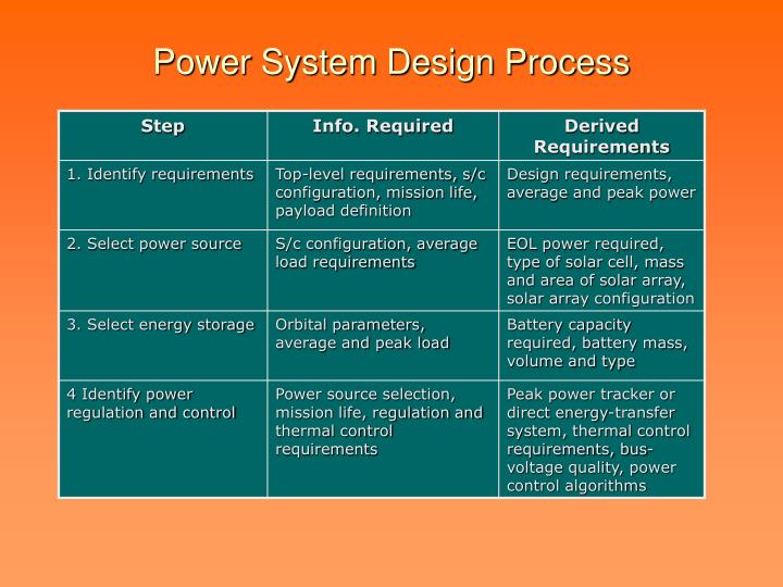 Power system design process