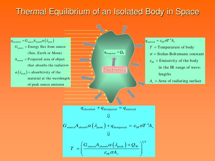 Thermal Equilibrium of an Isolated Body in Space