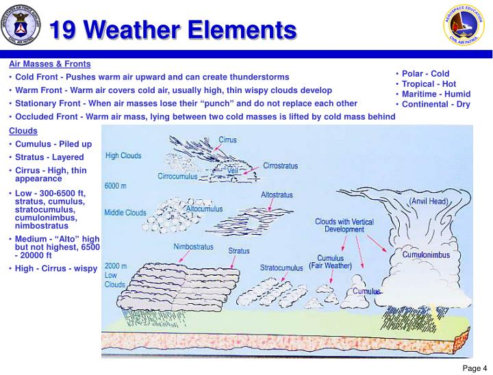 19 Weather Elements