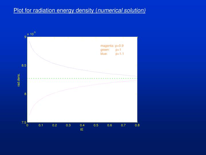 Plot for radiation energy density (