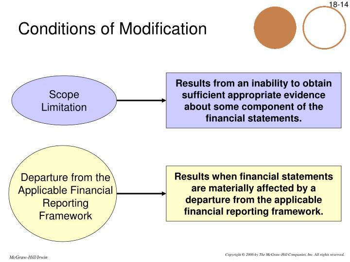 Results from an inability to obtain sufficient appropriate evidence about some component of the financial statements.