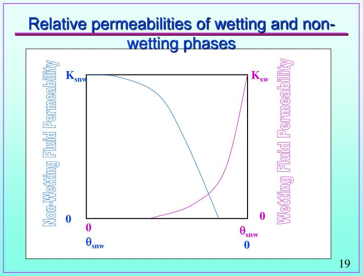 Relative permeabilities of wetting and non-wetting phases