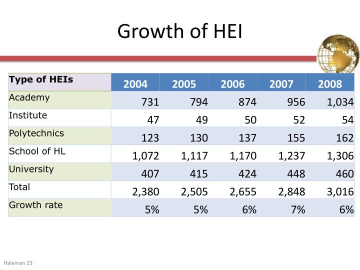 Growth of HEI
