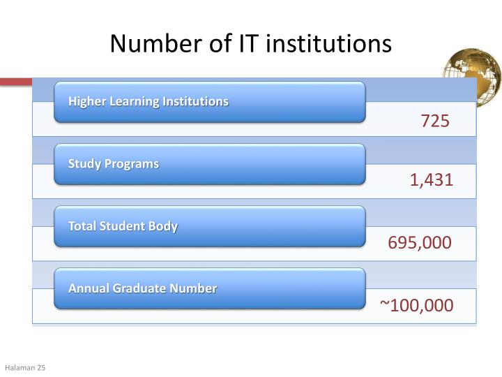 Number of IT institutions