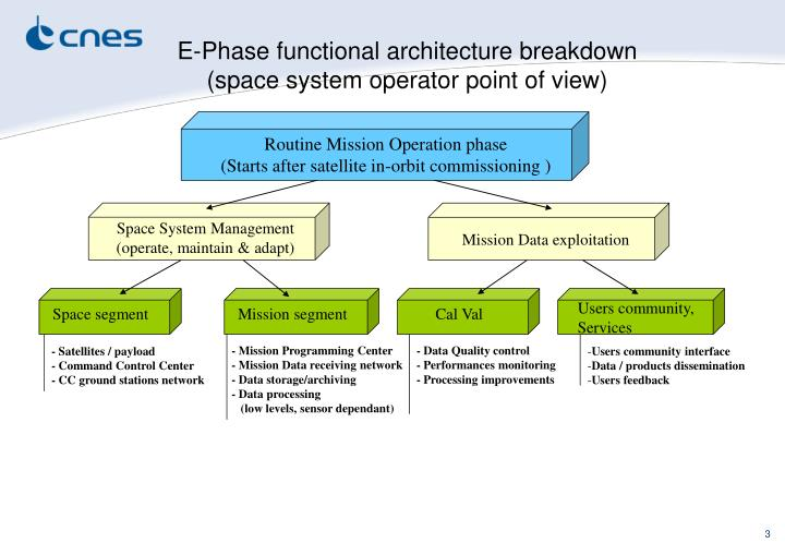 E-Phase functional architecture breakdown