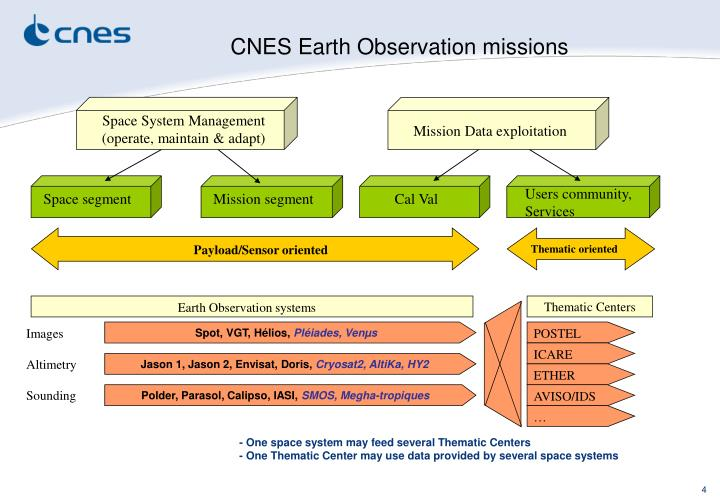 CNES Earth Observation missions
