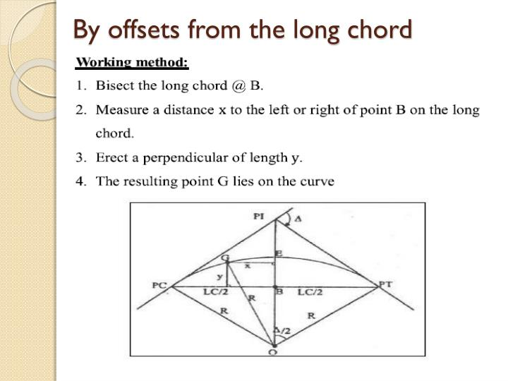 By offsets from the long chord
