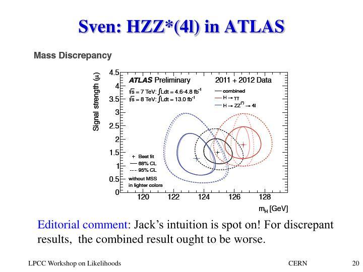 Sven: HZZ*(4l) in ATLAS