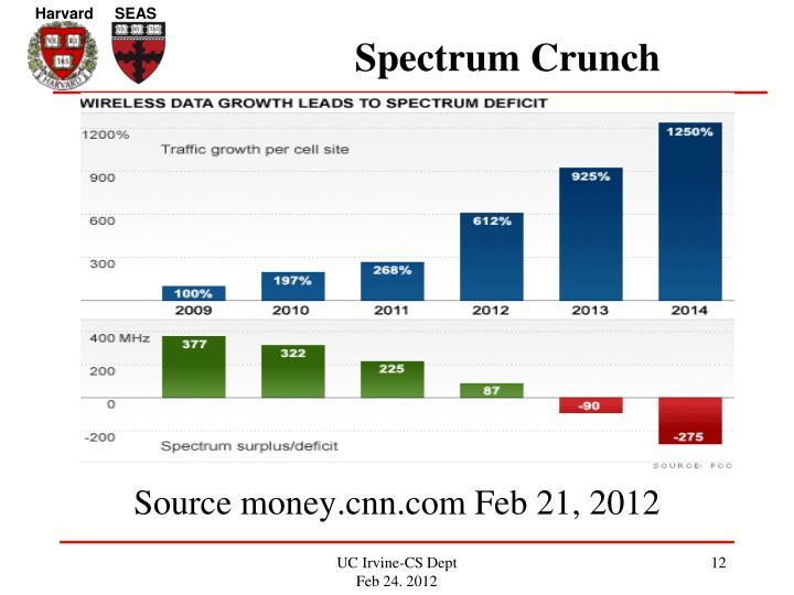 Spectrum Crunch
