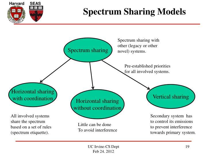 Spectrum Sharing Models