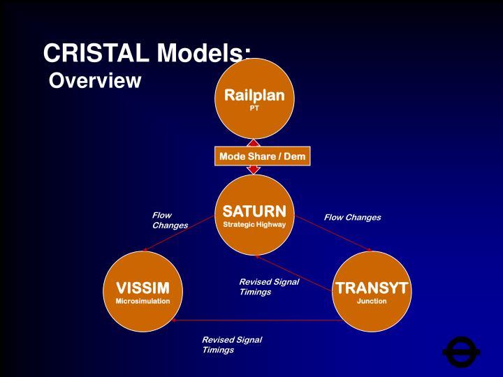 CRISTAL Models: