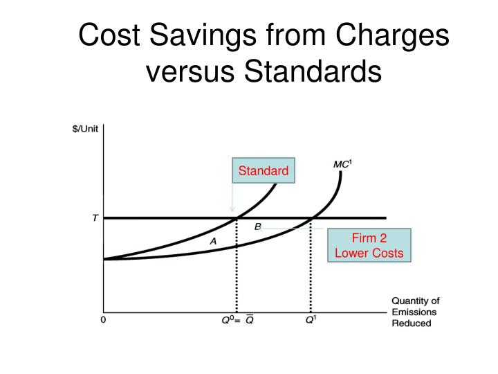 Cost Savings from Charges versus Standards