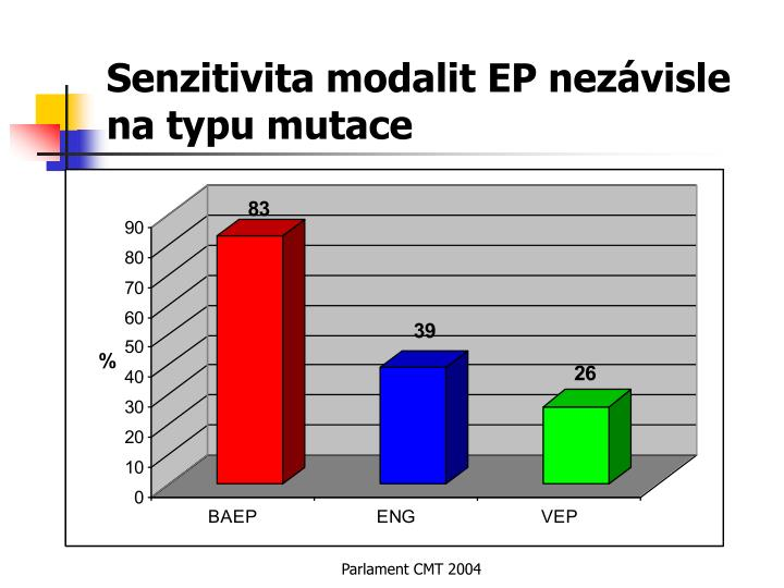 Senzitivita modalit EP nezávisle na typu mutace