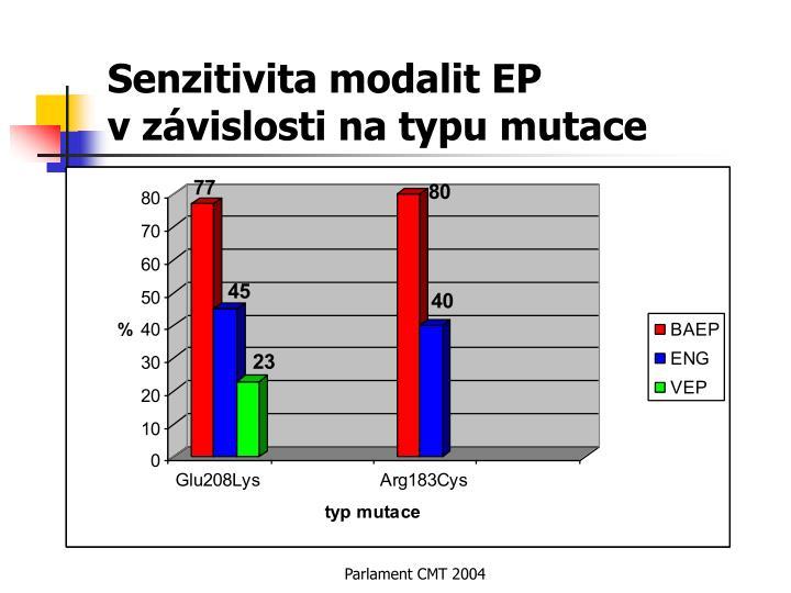 Senzitivita modalit EP