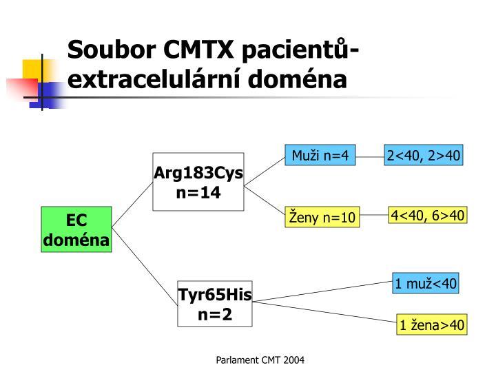 Soubor CMTX pacientů-