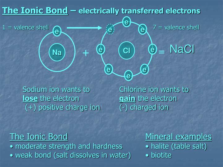 The Ionic Bond