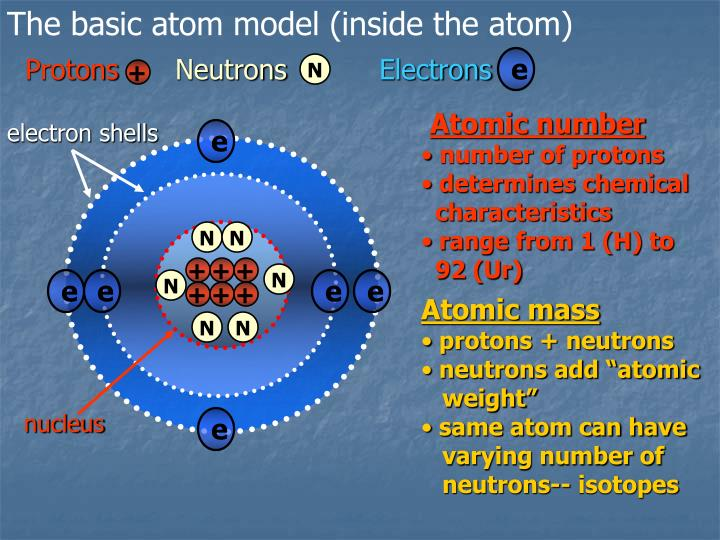 The basic atom model (inside the atom)