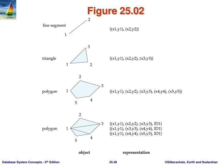 Figure 25.02