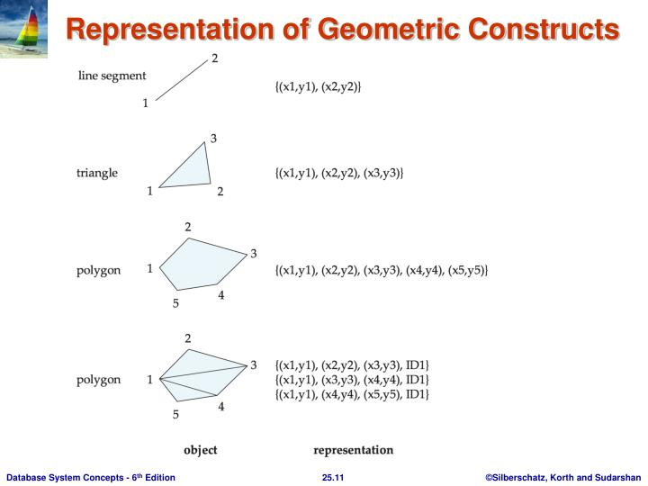 Representation of Geometric Constructs