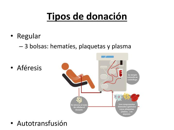 Tipos de donación