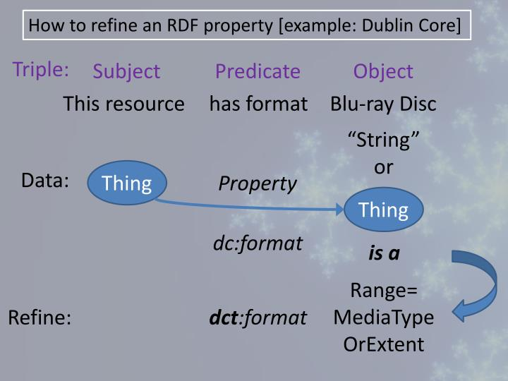 How to refine an RDF property [example: Dublin Core]