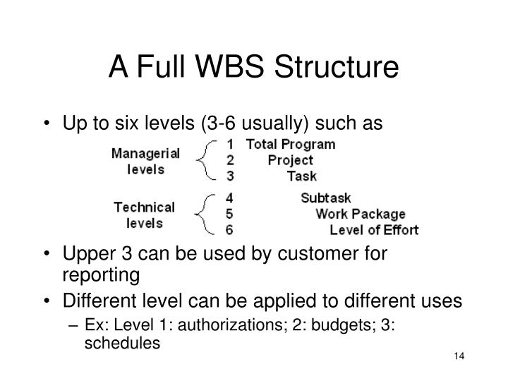 A Full WBS Structure