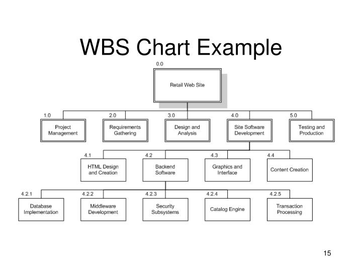 WBS Chart Example