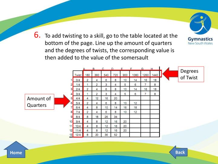 To add twisting to a skill, go to the table located at the bottom of the page. Line up the amount of quarters and the degrees of twists, the corresponding value is then added to the value of the somersault