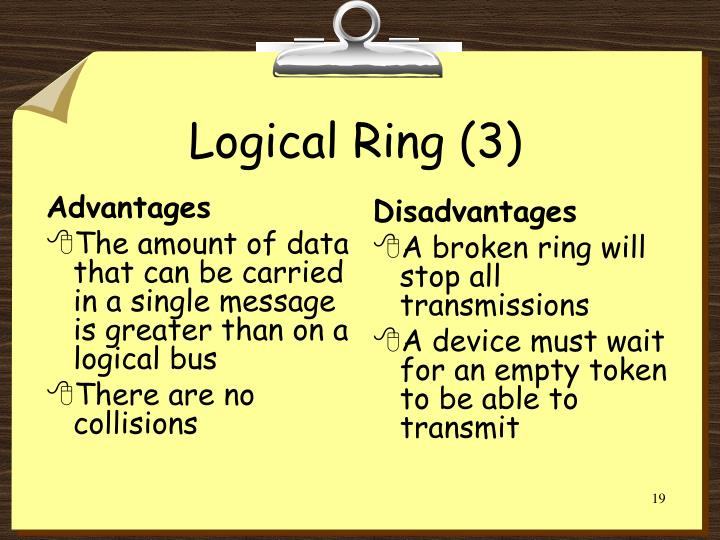 Logical Ring (3)