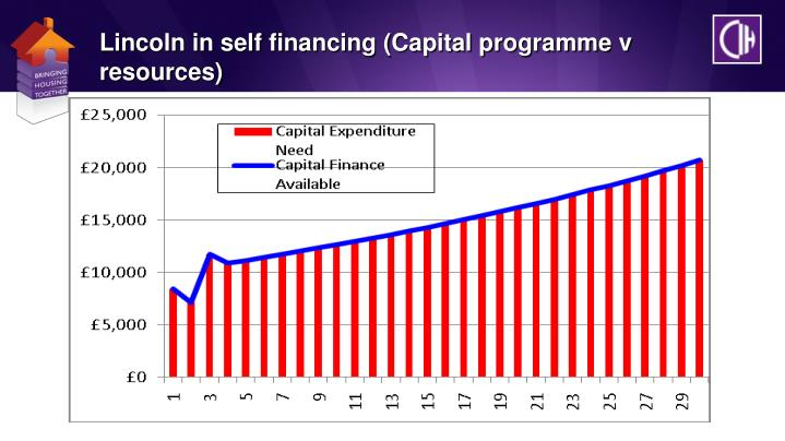 Lincoln in self financing (Capital programme v resources)
