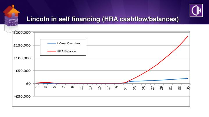 Lincoln in self financing (HRA cashflow/balances)